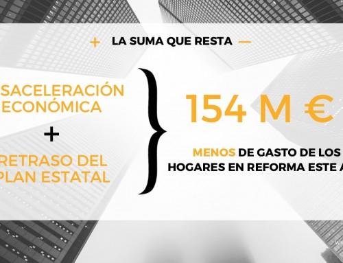 La desaceleración económica reducirá en 154 millones de euros el gasto de los españoles en reformas