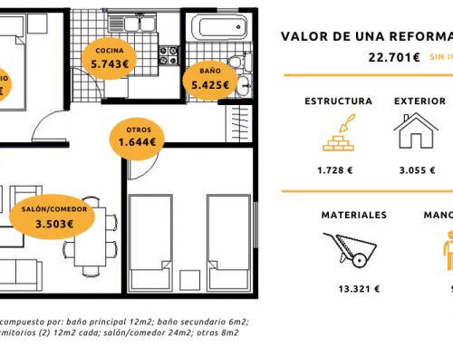 Andimac estima que la reforma integral de una vivienda cuesta de media unos 26.000 euros